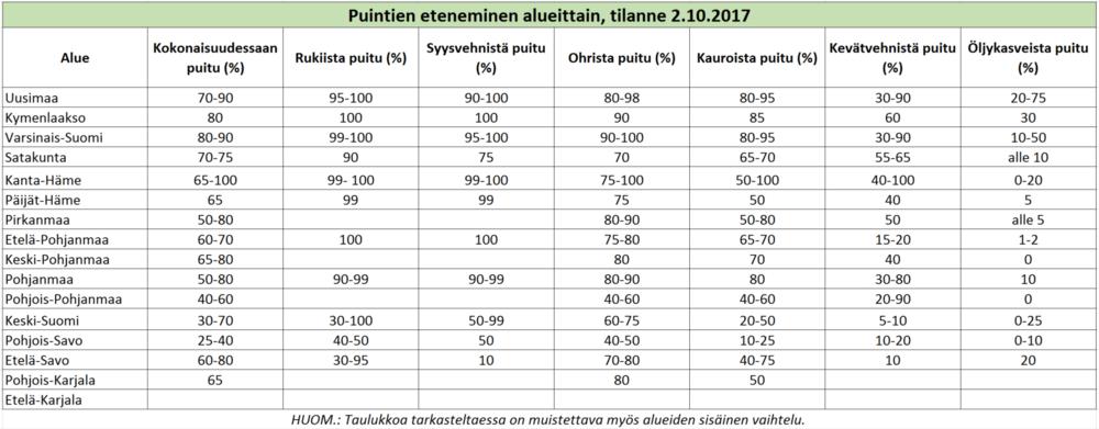 Puintien eteneminen, tilanne 2 10 2017 (ks  taulukko)
