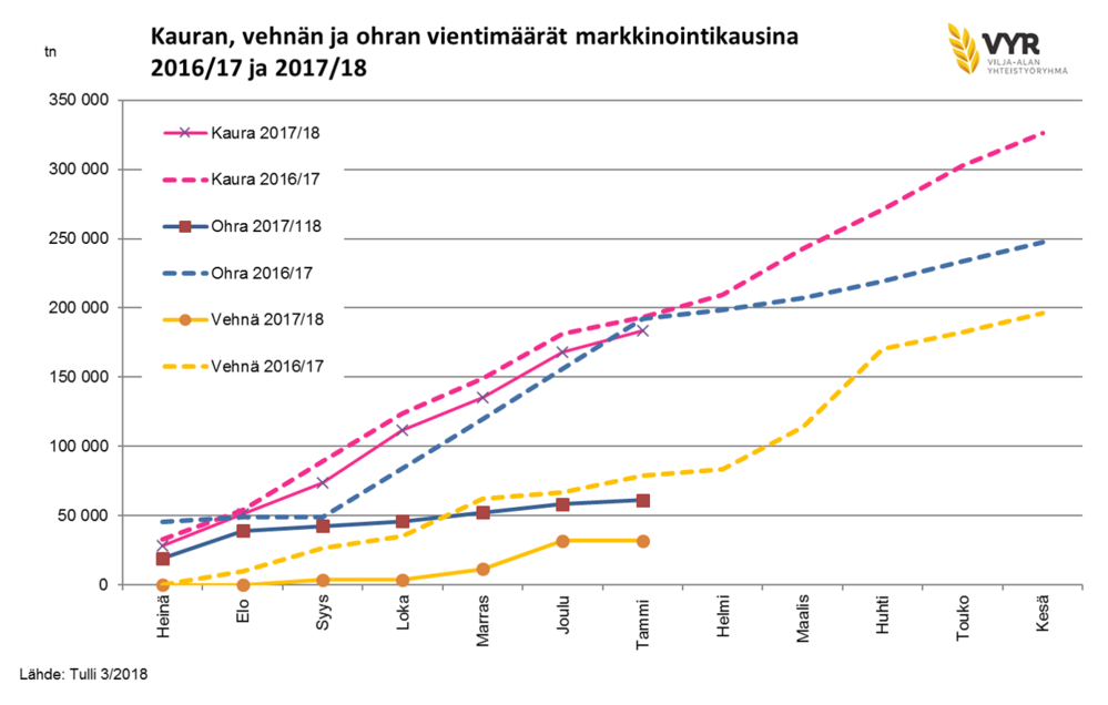Kauran, vehnän ja ohran vientimäärät markkinointikausina 2016/17 ja 2017/18