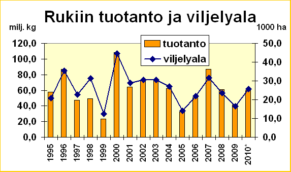 Rukiin tuotanto Suomessa