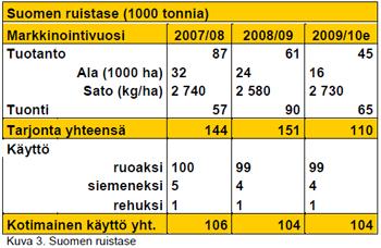 Suomen ruistase