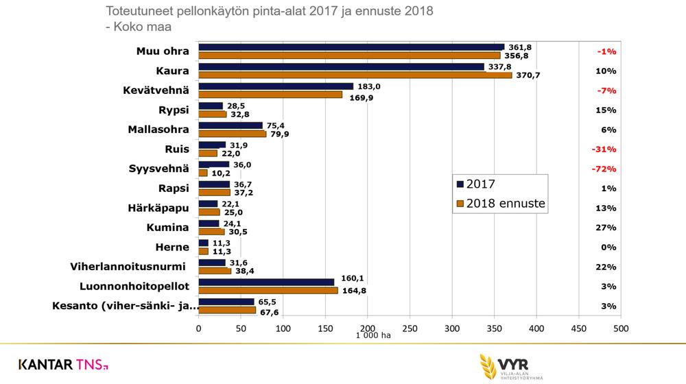 Toteutuneet pellonkäytön pinta-alat 2017 ja ennuste 2018