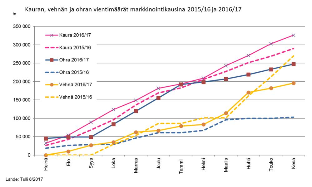 final Kauran, vehnän ja ohran vientimäärät markkinointikausina 201516 ja 201617