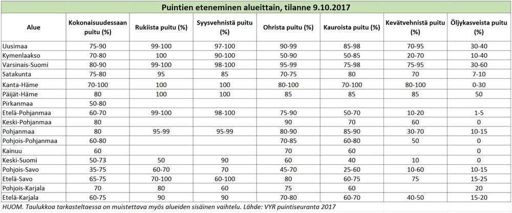 Puintien eteneminen, tilanne 9 10 2017